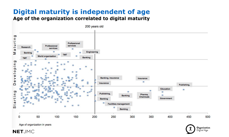 age and digital maturity
