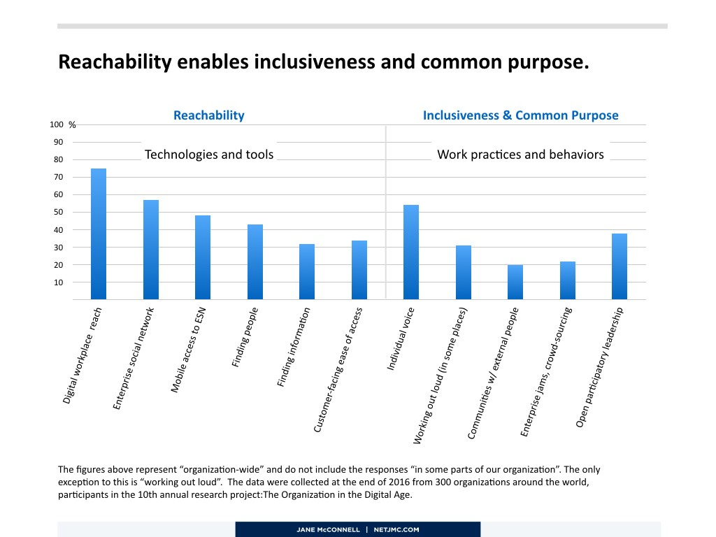 reachability-and-inclusiveness